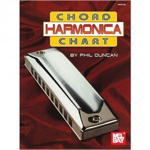 Chord Harmonica Chart Harmonicas Direct