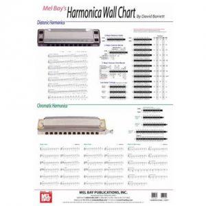 Harmonica Wall Chart Harmonicas Direct